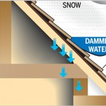 Ice Dams: The Best Offense is a Good Defense